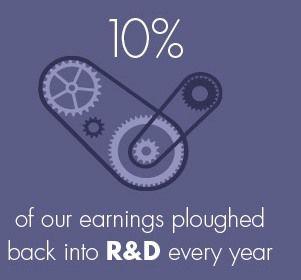10% du revenu réinvesti en R&D chaque année