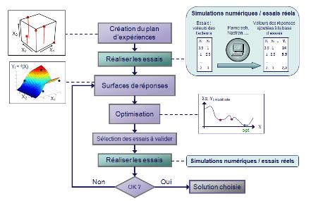 Methodologie_Optimisation-multidisciplinaire
