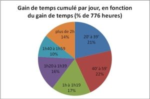 Optimisation-mobilite-gain-temps