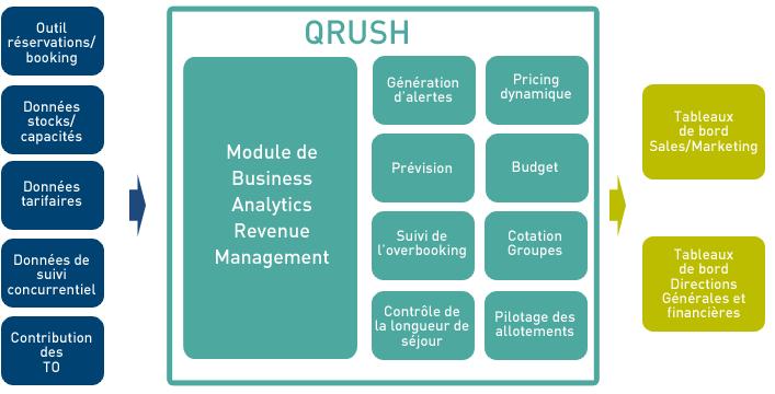 schema-qrush